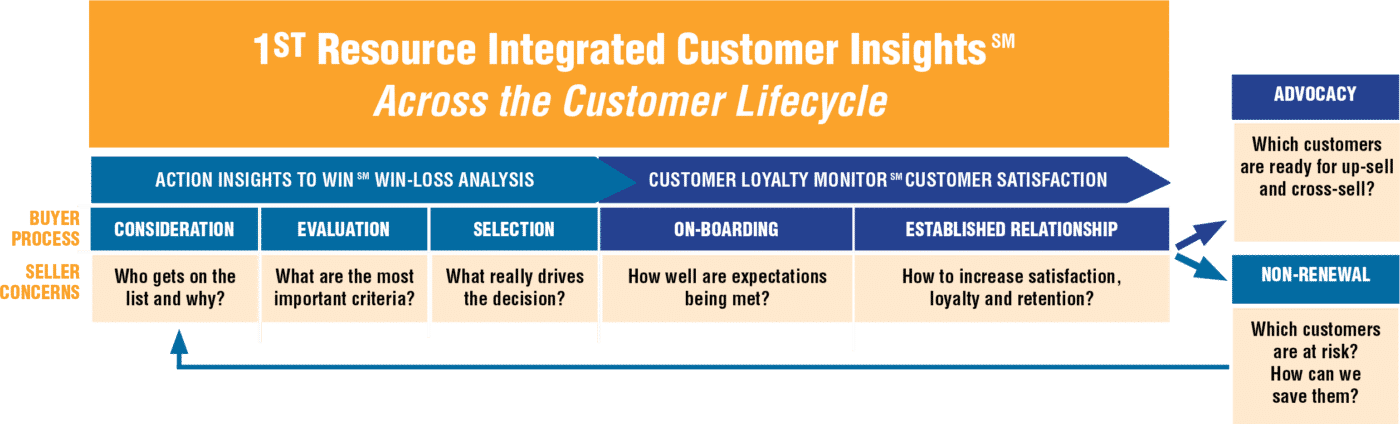 Customer Insights chart
