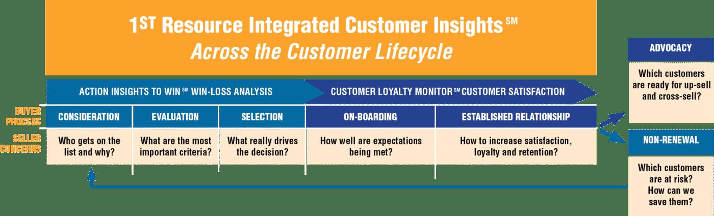 Customer Insights chart